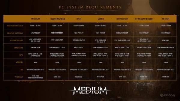 《灵媒》PC配置需求公布 推荐i5+GTX 1660显卡